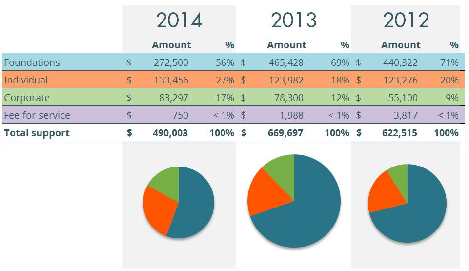 2014-revenue-for-web